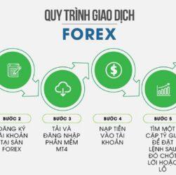 huong dan choi forex